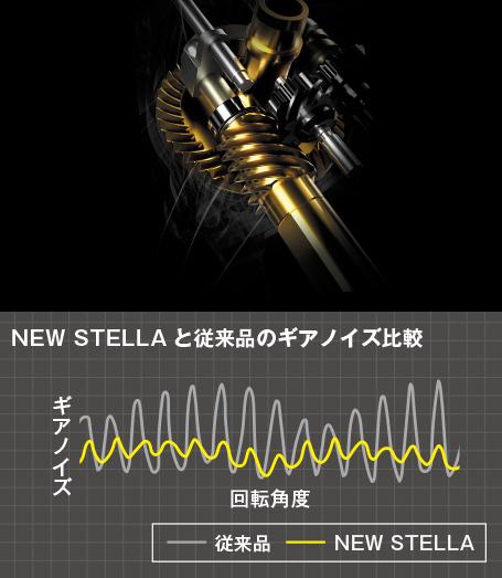 Micro Module II Shimano Technology