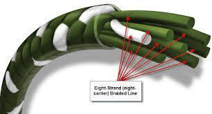 Braid fishing line schematic
